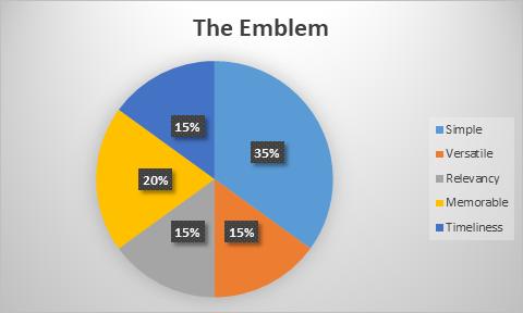 Emblem Chart