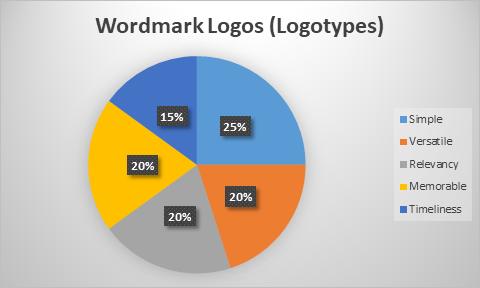 wordmark logo Chart