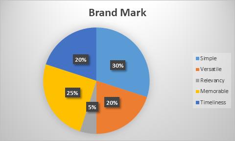 Brand Mark Chart