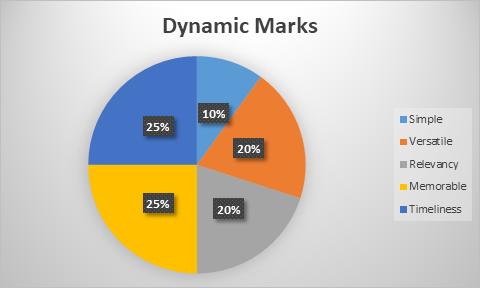 Dynamic Marks Chart