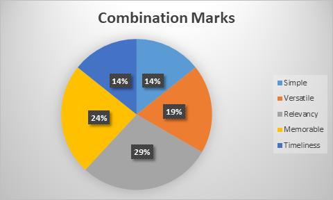 Combination Marks Chart