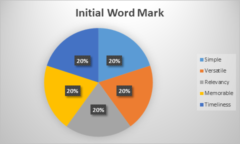 Initial Word Mark Chart