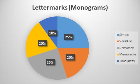 Lettermarks (Monograms) Chart