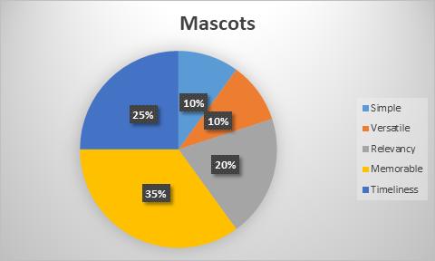 Mascots Logo Chart