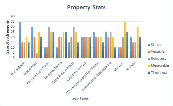 Logo Property Stats
